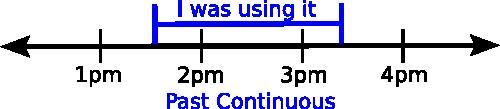 Past continuous timeline
