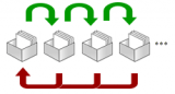 Diagram showing how cards move between boxes in the Leitner System